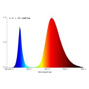 Espectro De Led COB de la serie COB Horticulture PRB