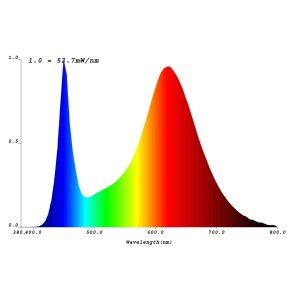 Espectro De Led COB de la serie COB Horticulture PW